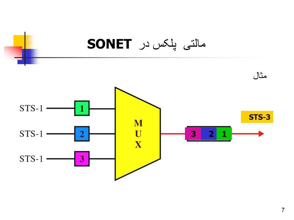 8 Optical carrier - ماهیت بلوکهای STS-n الکتریکی است.