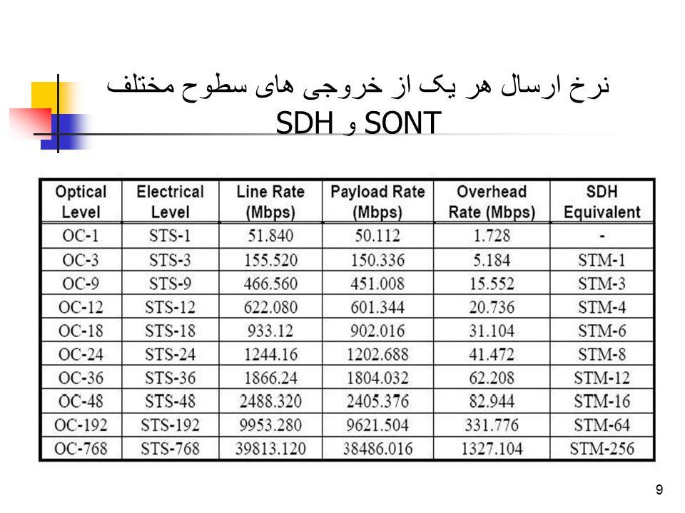 9 نرخ ارسال هر یک از خروجی های سطوح مختلف SONT و SDH