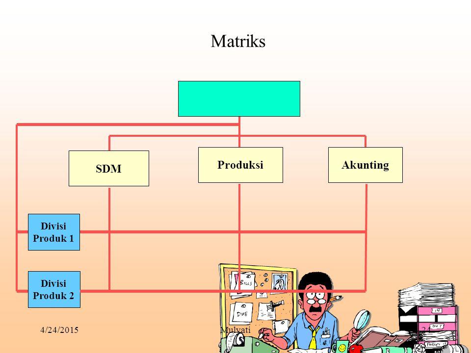 4/24/2015Mulyati24 Matriks SDM Divisi Produk 2 ProduksiAkunting Divisi Produk 1