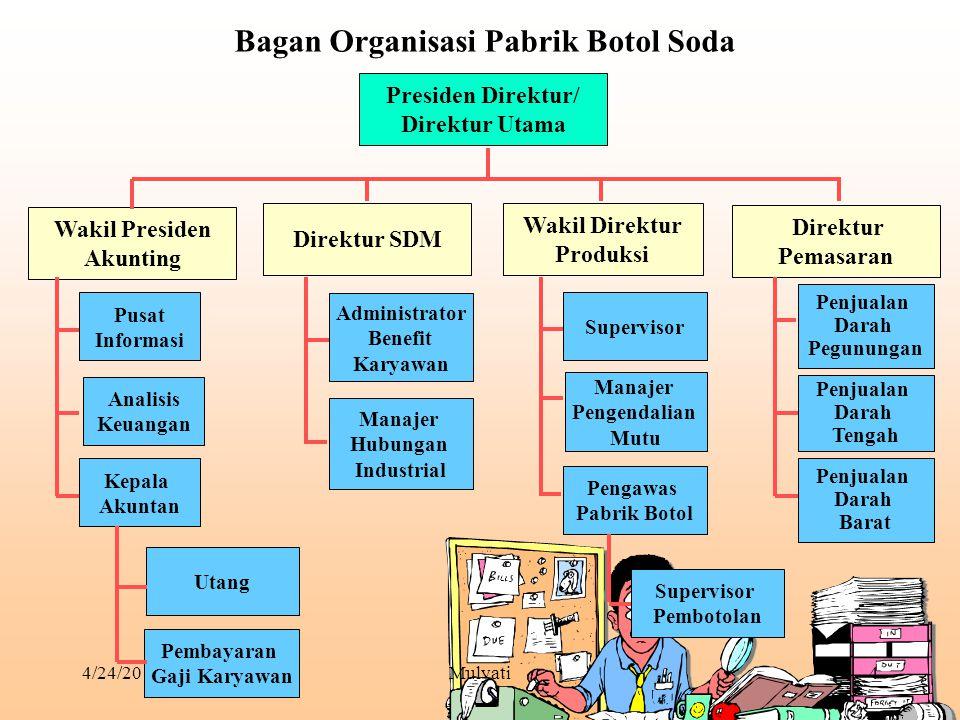4/24/2015Mulyati4 Bagan Organisasi Pabrik Botol Soda Presiden Direktur/ Direktur Utama Wakil Presiden Akunting Direktur SDM Wakil Direktur Produksi Di