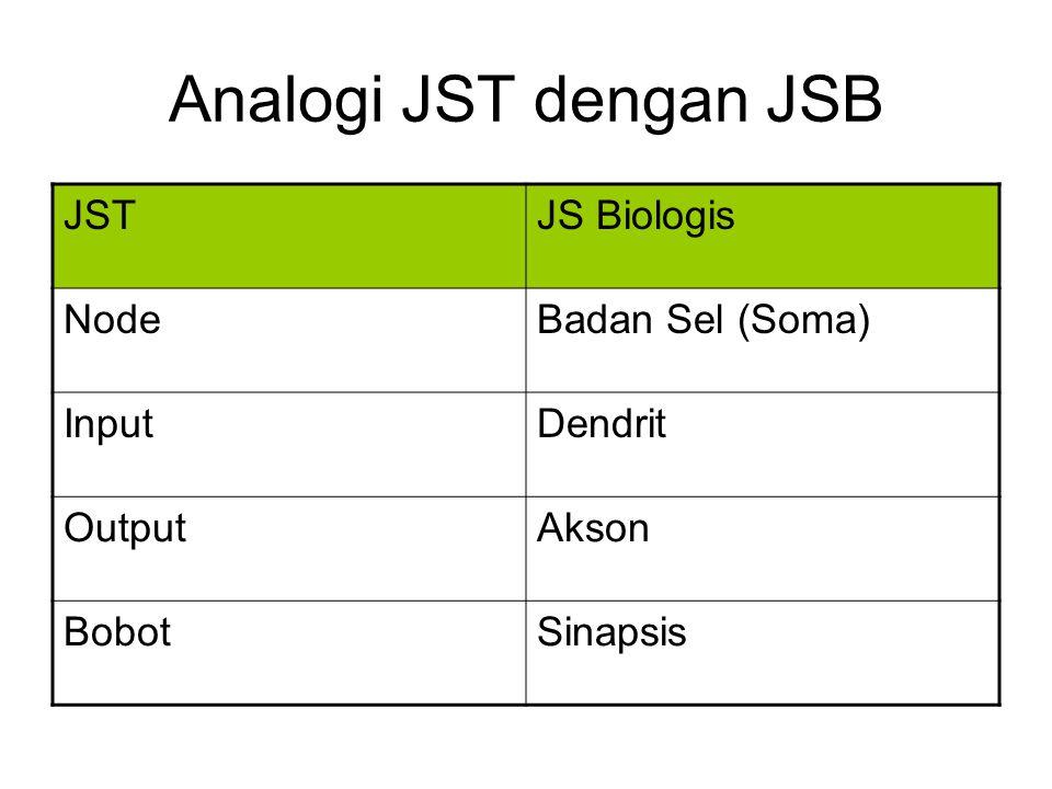 Analogi JST dengan JSB JSTJS Biologis NodeBadan Sel (Soma) InputDendrit OutputAkson BobotSinapsis