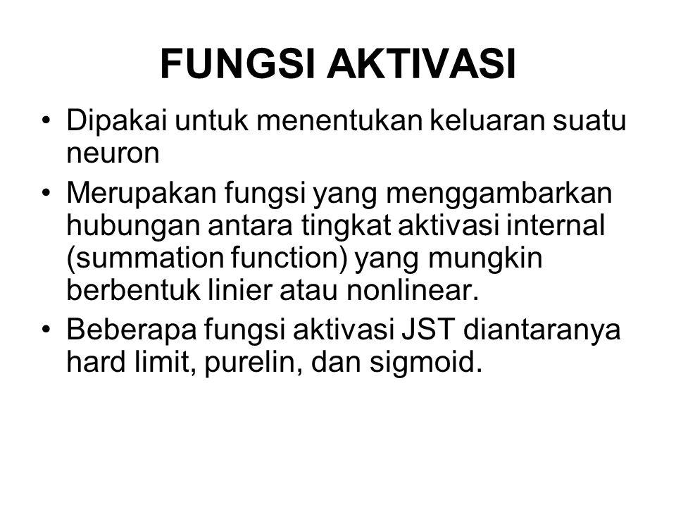 FUNGSI AKTIVASI Dipakai untuk menentukan keluaran suatu neuron Merupakan fungsi yang menggambarkan hubungan antara tingkat aktivasi internal (summatio