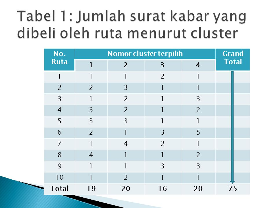 No. Ruta Nomor cluster terpilihGrand Total 1234 11121 22311 31213 43212 53311 62135 71421 84112 91133 101211 Total1920162075