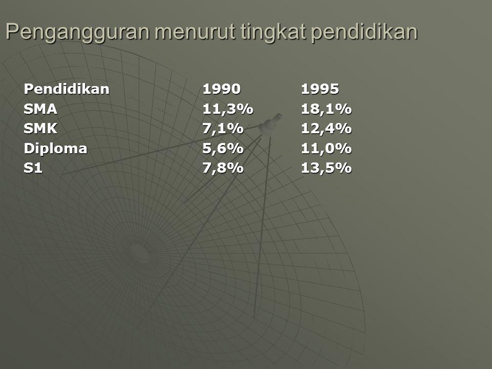Pengangguran menurut tingkat pendidikan Pendidikan19901995 SMA11,3%18,1% SMK7,1%12,4% Diploma5,6%11,0% S17,8%13,5%