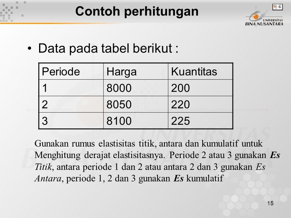 15 Contoh perhitungan Data pada tabel berikut : PeriodeHargaKuantitas 18000200 28050220 38100225 Gunakan rumus elastisitas titik, antara dan kumulatif