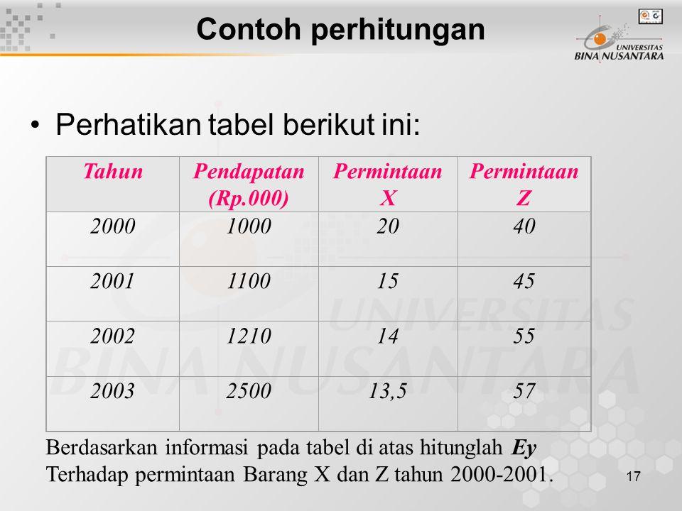17 Contoh perhitungan Perhatikan tabel berikut ini: TahunPendapatan (Rp.000) Permintaan X Permintaan Z 200010002040 200111001545 200212101455 20032500