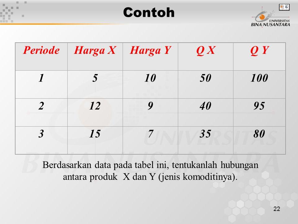 22 Contoh PeriodeHarga XHarga YQ XQ Y 151050100 21294095 31573580 Berdasarkan data pada tabel ini, tentukanlah hubungan antara produk X dan Y (jenis k