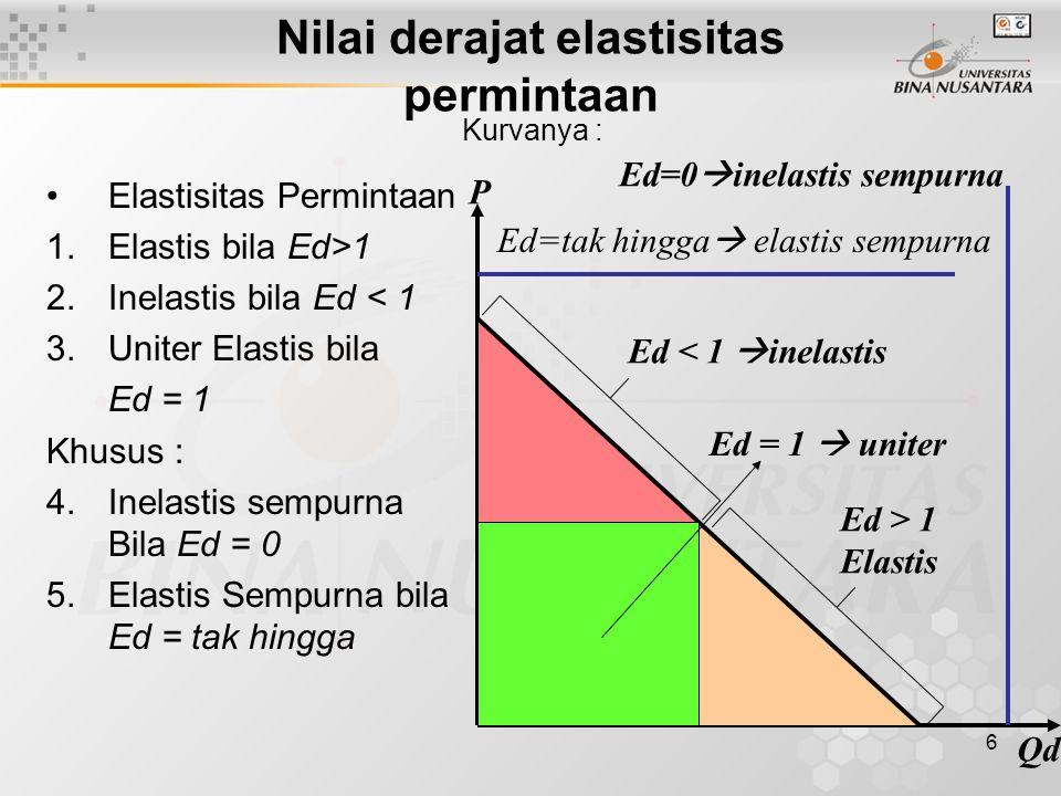 6 Nilai derajat elastisitas permintaan Elastisitas Permintaan 1.Elastis bila Ed>1 2.Inelastis bila Ed < 1 3.Uniter Elastis bila Ed = 1 Khusus : 4.Inel
