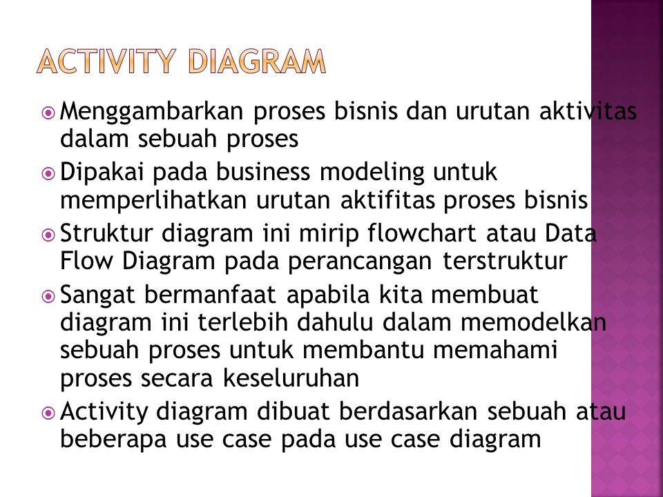  Menggambarkan proses bisnis dan urutan aktivitas dalam sebuah proses  Dipakai pada business modeling untuk memperlihatkan urutan aktifitas proses b