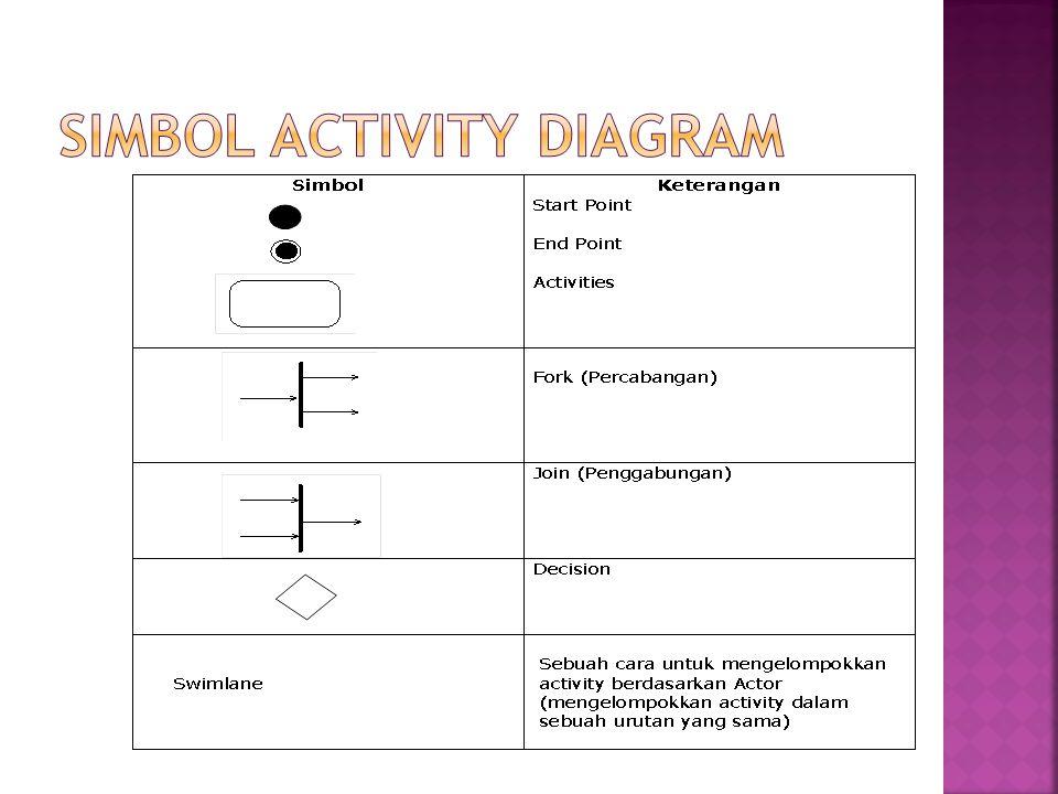  Activity menggambarkan sebuah pekerjaan/tugas dalam workflow.
