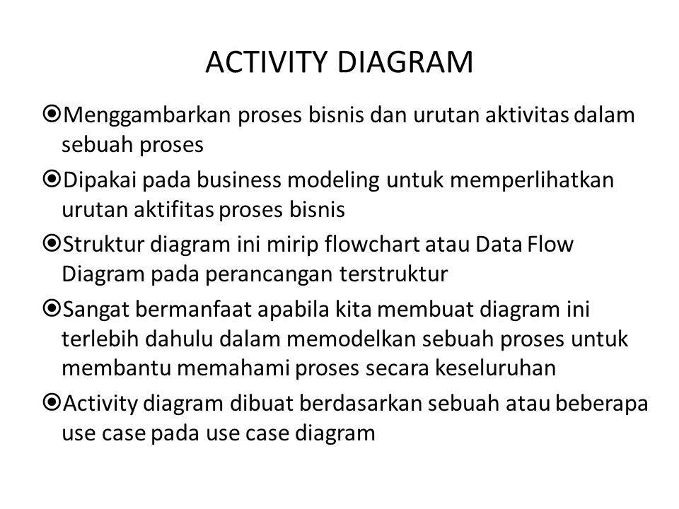 ACTIVITY DIAGRAM  Menggambarkan proses bisnis dan urutan aktivitas dalam sebuah proses  Dipakai pada business modeling untuk memperlihatkan urutan a