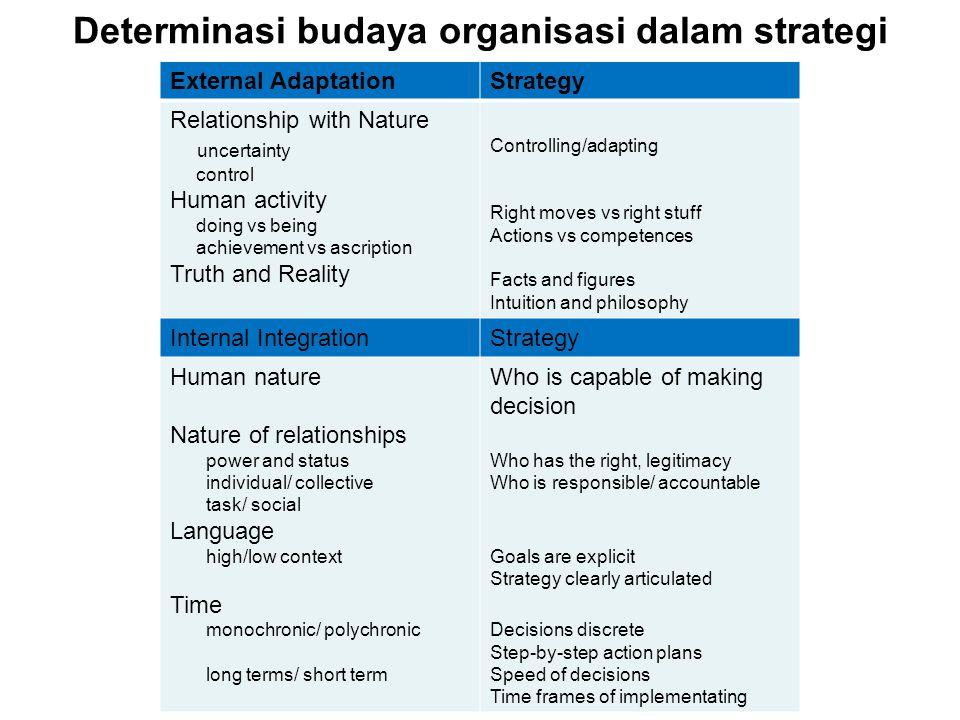 Determinasi budaya organisasi dalam strategi External AdaptationStrategy Relationship with Nature uncertainty control Human activity doing vs being ac