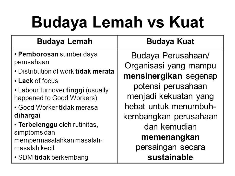 Budaya Lemah vs Kuat Budaya LemahBudaya Kuat Pemborosan sumber daya perusahaan Distribution of work tidak merata Lack of focus Labour turnover tinggi
