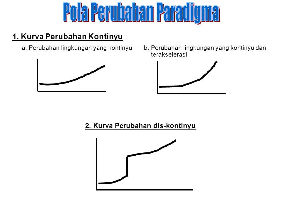 1. Kurva Perubahan Kontinyu a. Perubahan lingkungan yang kontinyub. Perubahan lingkungan yang kontinyu dan terakselerasi 2. Kurva Perubahan dis-kontin