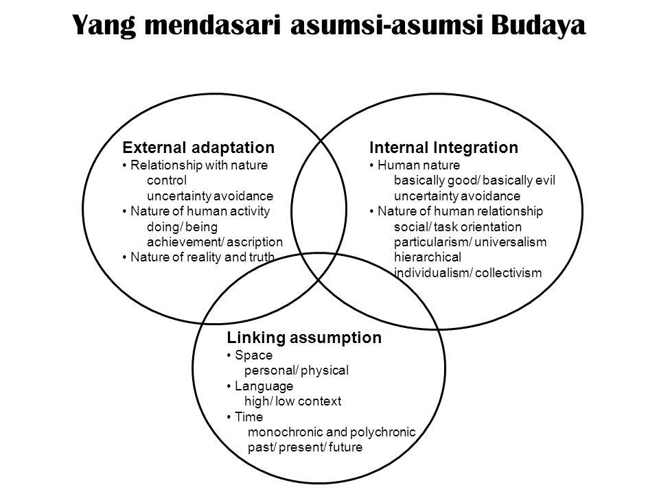Yang mendasari asumsi-asumsi Budaya External adaptation Relationship with nature control uncertainty avoidance Nature of human activity doing/ being a