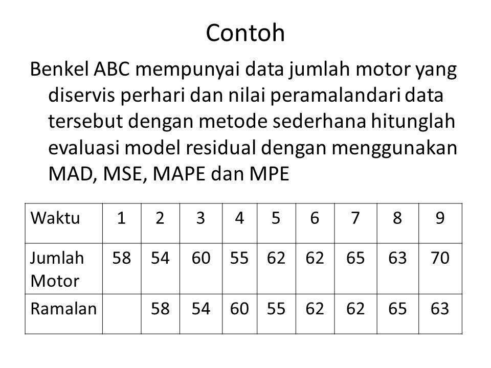 Contoh Benkel ABC mempunyai data jumlah motor yang diservis perhari dan nilai peramalandari data tersebut dengan metode sederhana hitunglah evaluasi m