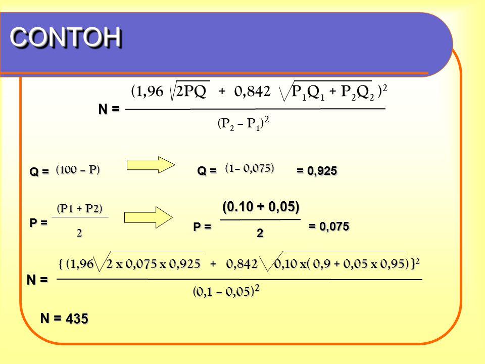 CONTOHCONTOH N = 435 (1,96 2PQ + 0,842 P 1 Q 1 + P 2 Q 2 ) 2 (P 2 – P 1 ) 2 N = { (1,96 2 x 0,075 x 0,925 + 0,842 0,10 x( 0,9 + 0,05 x 0,95) } 2 (0,1 – 0,05) 2 (0,1 – 0,05) 2 Q = (100 – P) Q = (1– 0,075) = 0,925 P = (P1 + P2) (P1 + P2)2 = 0,075 (0.10 + 0,05) P = 2