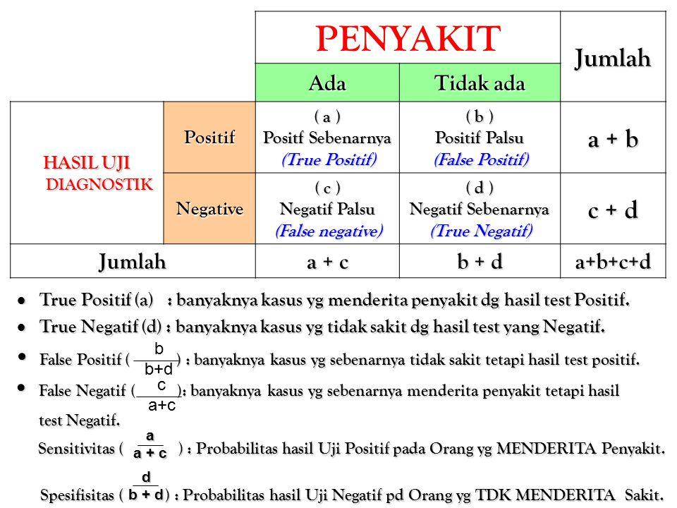 PENYAKIT Jumlah Ada Tidak ada HASIL UJI DIAGNOSTIK Positif ( a ) Positf Sebenarnya (True Positif) ( b ) Positif Palsu (False Positif) a + b Negative ( c ) Negatif Palsu (False negative) ( d ) Negatif Sebenarnya (True Negatif) c + d Jumlah a + c b + d a+b+c+d c a + c  True Positif (a) : banyaknya kasus yg menderita penyakit dg hasil test Positif.