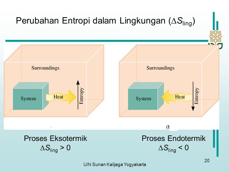 UIN Sunan Kalijaga Yogyakarta 20 Perubahan Entropi dalam Lingkungan (  S ling ) Proses Eksotermik  S ling > 0 Proses Endotermik  S ling < 0