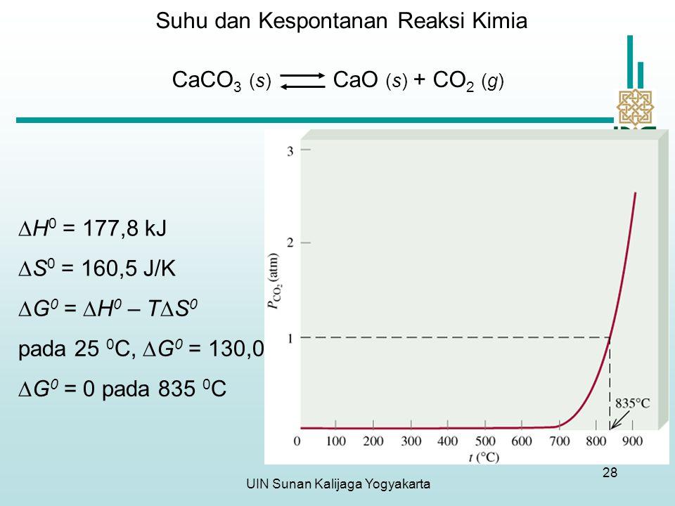 UIN Sunan Kalijaga Yogyakarta 28 CaCO 3 (s) CaO (s) + CO 2 (g)  H 0 = 177,8 kJ  S 0 = 160,5 J/K  G 0 =  H 0 – T  S 0 pada 25 0 C,  G 0 = 130,0 kJ  G 0 = 0 pada 835 0 C Suhu dan Kespontanan Reaksi Kimia