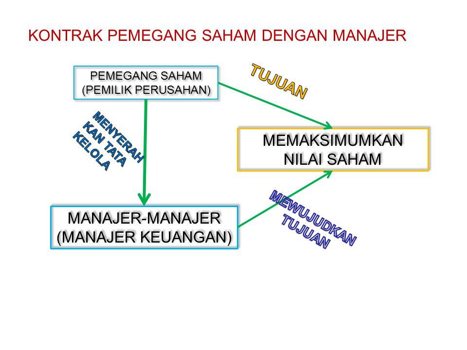 KONTRAK PEMEGANG SAHAM DENGAN MANAJER PEMEGANG SAHAM (PEMILIK PERUSAHAN) PEMEGANG SAHAM (PEMILIK PERUSAHAN) MANAJER-MANAJER (MANAJER KEUANGAN) MANAJER