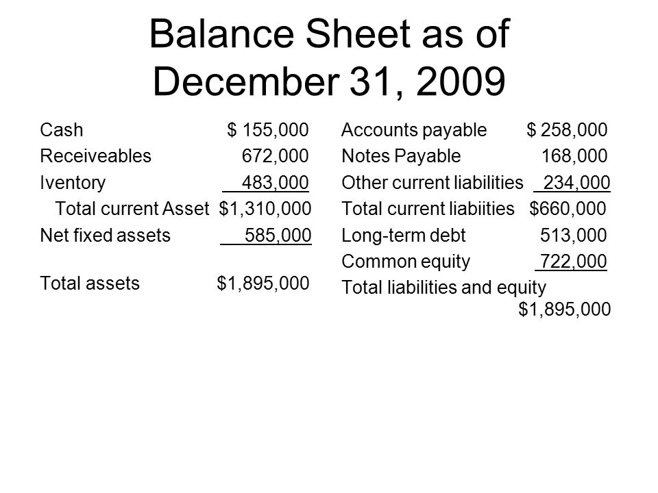 Balance Sheet as of December 31, 2009 Cash $ 155,000 Receiveables 672,000 Iventory 483,000 Total current Asset $1,310,000 Net fixed assets 585,000 Total assets $1,895,000 Accounts payable $ 258,000 Notes Payable 168,000 Other current liabilities 234,000 Total current liabiities $660,000 Long-term debt 513,000 Common equity 722,000 Total liabilities and equity $1,895,000