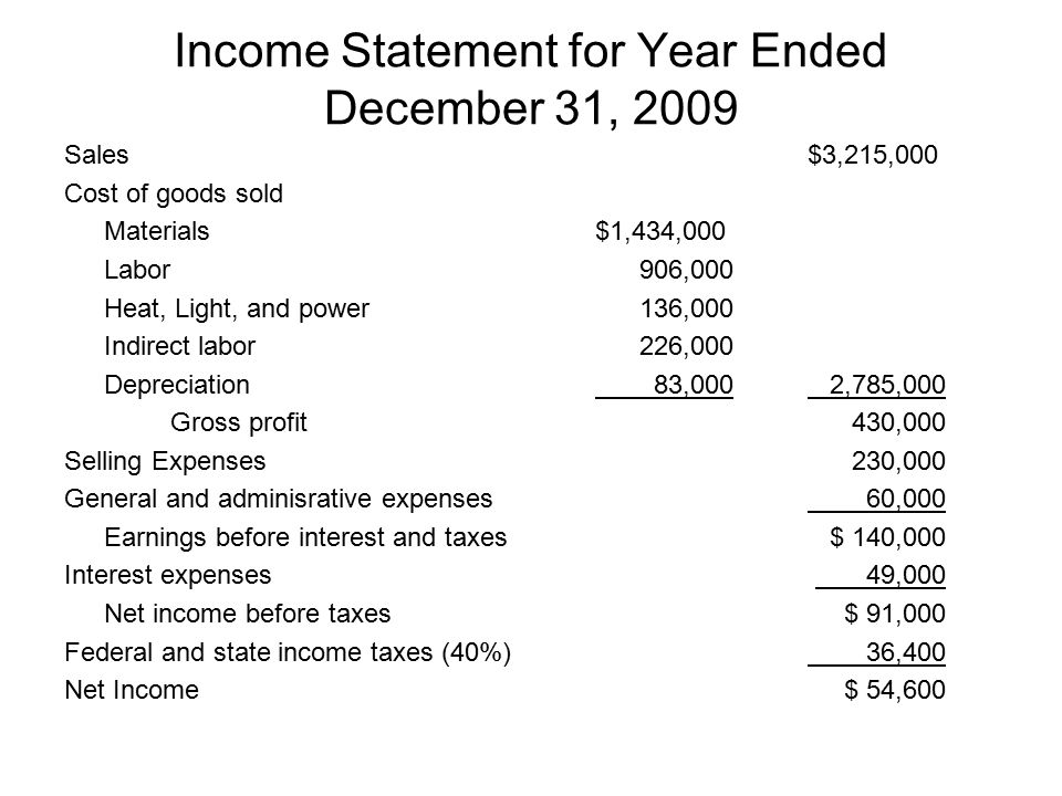 Income Statement for Year Ended December 31, 2009 Sales$3,215,000 Cost of goods sold Materials $1,434,000 Labor 906,000 Heat, Light, and power 136,000