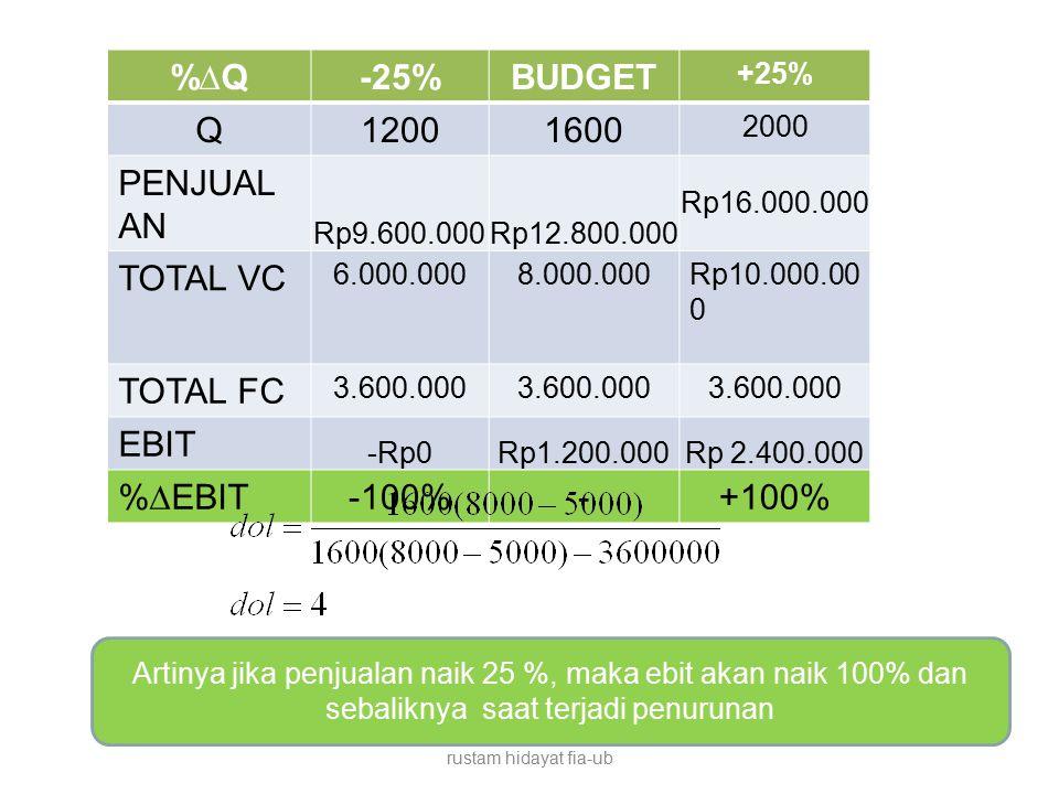 %∆Q-25%BUDGET +25% Q12001600 2000 PENJUAL AN Rp9.600.000Rp12.800.000 Rp16.000.000 TOTAL VC 6.000.0008.000.000Rp10.000.00 0 TOTAL FC 3.600.000 EBIT -Rp0Rp1.200.000Rp 2.400.000 %∆EBIT-100%-+100% rustam hidayat fia-ub Artinya jika penjualan naik 25 %, maka ebit akan naik 100% dan sebaliknya saat terjadi penurunan
