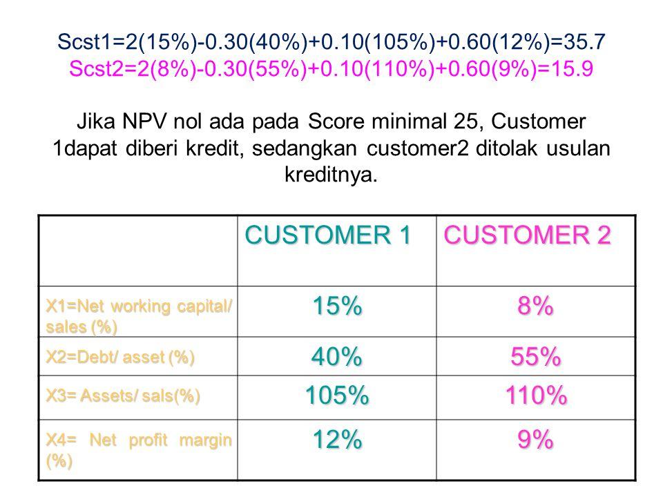 Scst1=2(15%)-0.30(40%)+0.10(105%)+0.60(12%)=35.7 Scst2=2(8%)-0.30(55%)+0.10(110%)+0.60(9%)=15.9 Jika NPV nol ada pada Score minimal 25, Customer 1dapat diberi kredit, sedangkan customer2 ditolak usulan kreditnya.