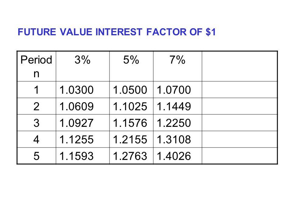 FUTURE VALUE INTEREST FACTOR OF $1 Period n 3%5%7% 11.03001.05001.0700 21.06091.10251.1449 31.09271.15761.2250 41.12551.21551.3108 51.15931.27631.4026