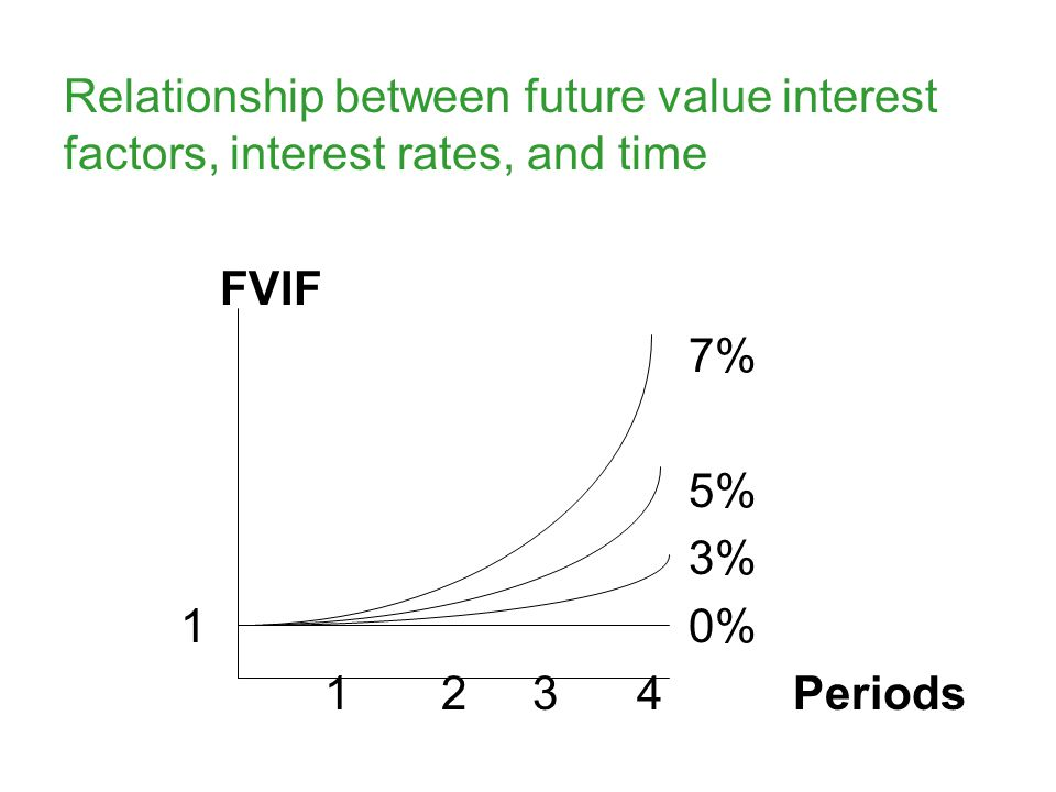 Relationship between future value interest factors, interest rates, and time FVIF 7% 5% 3% 1 0% 1 2 3 4 Periods