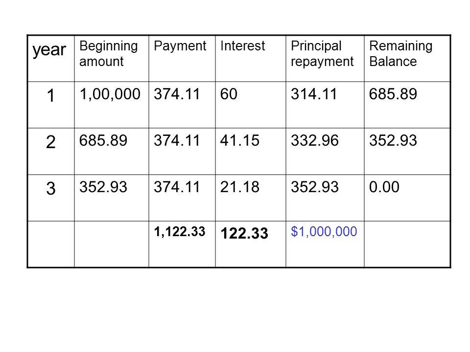 year Beginning amount PaymentInterestPrincipal repayment Remaining Balance 1 1,00,000374.1160314.11685.89 2 374.1141.15332.96352.93 3 374.1121.18352.930.00 1,122.33 122.33 $1,000,000