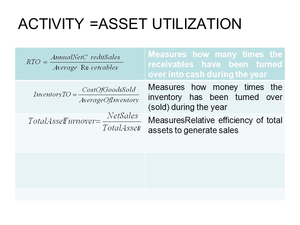 PROFITABILITY Measures profitability with respect to sales generated;net income per dollar of sales Measures Overalleffectiveness in generating profits with available assets, earning power on invested capital ROI= NPM X TATO Measures earning power on shareholders'book-value investment ROE=NPM X TATO X EQUITY MULTIPLIER