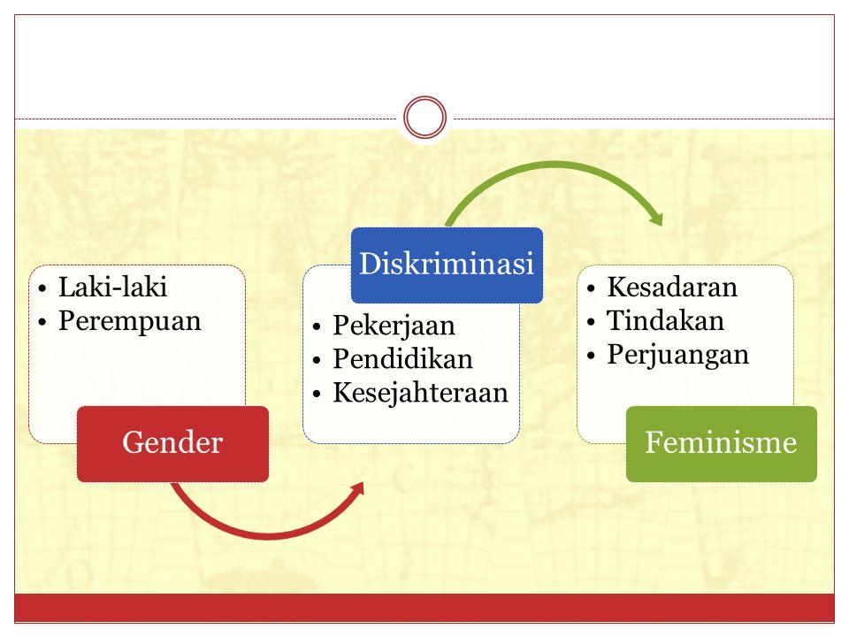 Laki-laki Perempuan Gender Pekerjaan Pendidikan Kesejahteraa n Diskriminasi Kesadaran Tindakan Perjuangan Feminisme