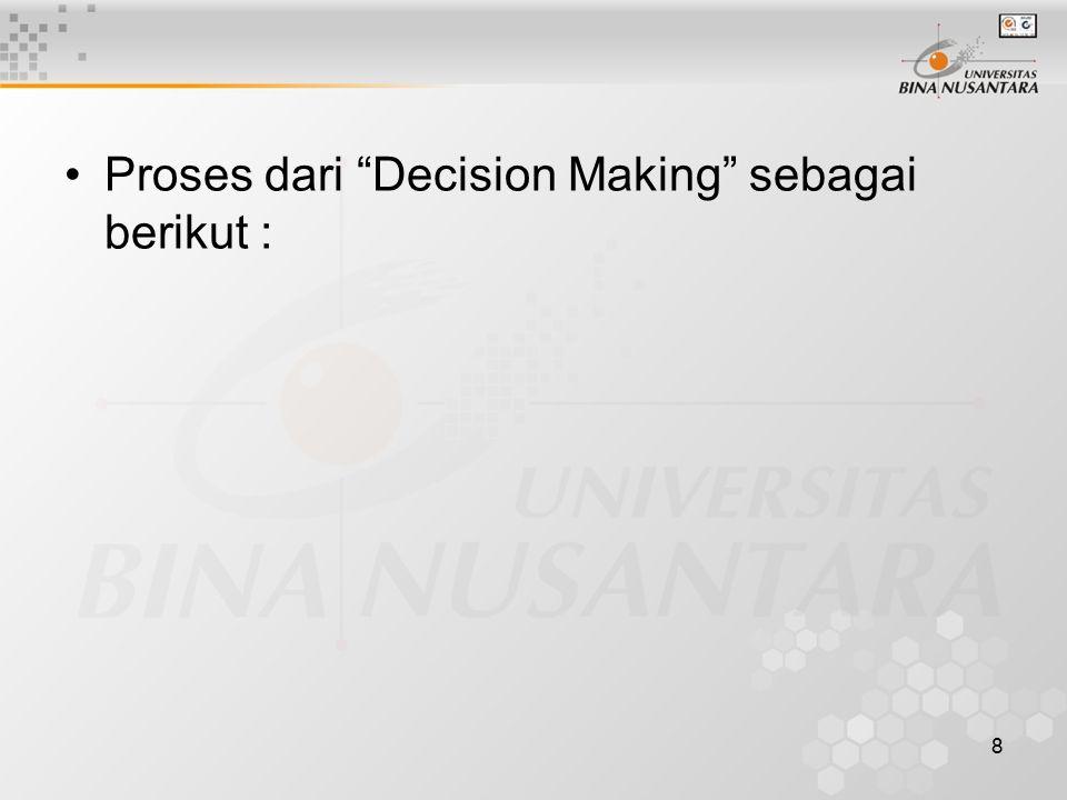 """8 Proses dari """"Decision Making"""" sebagai berikut :"""