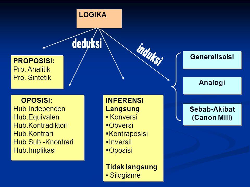 PROPOSISI: Pro. Analitik Pro. Sintetik PROPOSISI: Pro. Analitik Pro. Sintetik OPOSISI: Hub.Independen Hub.Equivalen Hub.Kontradiktori Hub.Kontrari Hub