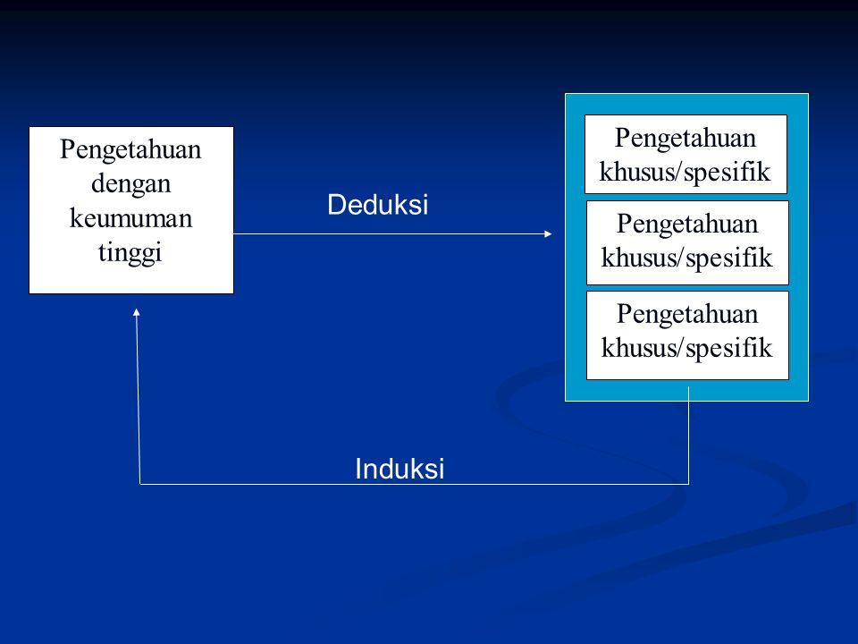 Pengetahuan dengan keumuman tinggi Pengetahuan khusus/spesifik Deduksi Induksi