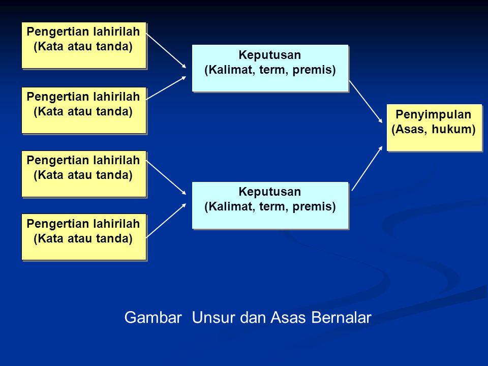 Persoalan logika Apa yang dimaksud dengan pengertian (Konsep).