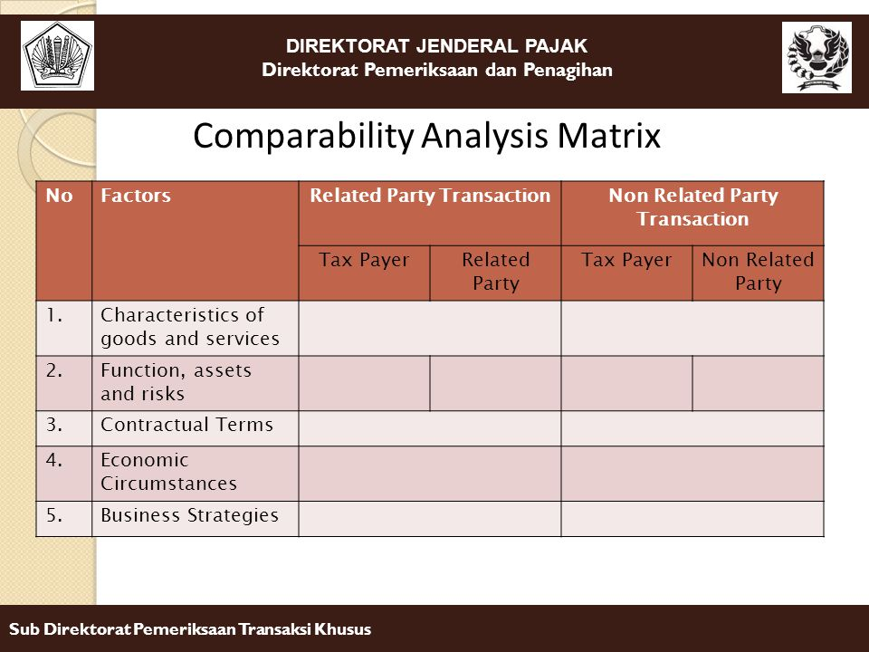DIREKTORAT JENDERAL PAJAK Direktorat Pemeriksaan dan Penagihan Sub Direktorat Pemeriksaan Transaksi Khusus Comparability Analysis Matrix NoFactorsRelated Party TransactionNon Related Party Transaction Tax PayerRelated Party Tax PayerNon Related Party 1.Characteristics of goods and services 2.Function, assets and risks 3.Contractual Terms 4.Economic Circumstances 5.Business Strategies