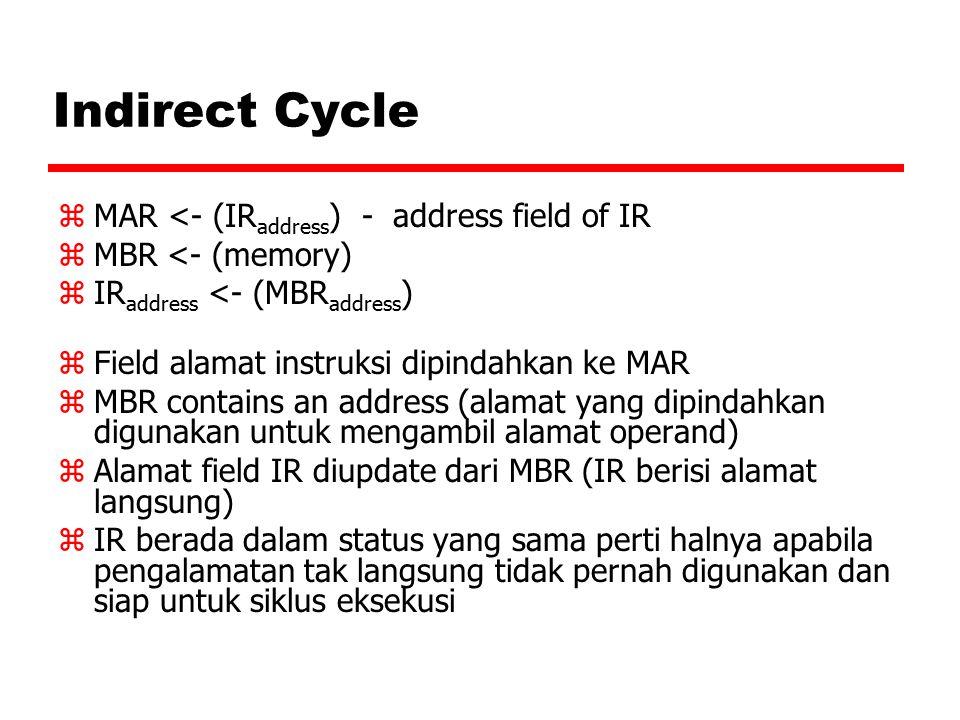 Interrupt Cycle zt1:MBR <-(PC) zt2:MAR <- save-address z PC <- routine-address zt3:memory <- (MBR) zIsi PC dipindahkan ke MBR zMAR dimuati alamat dimana isi PC akan disimpandan PC dimuati dengan alamat awal rutin pengolahan interrupt.
