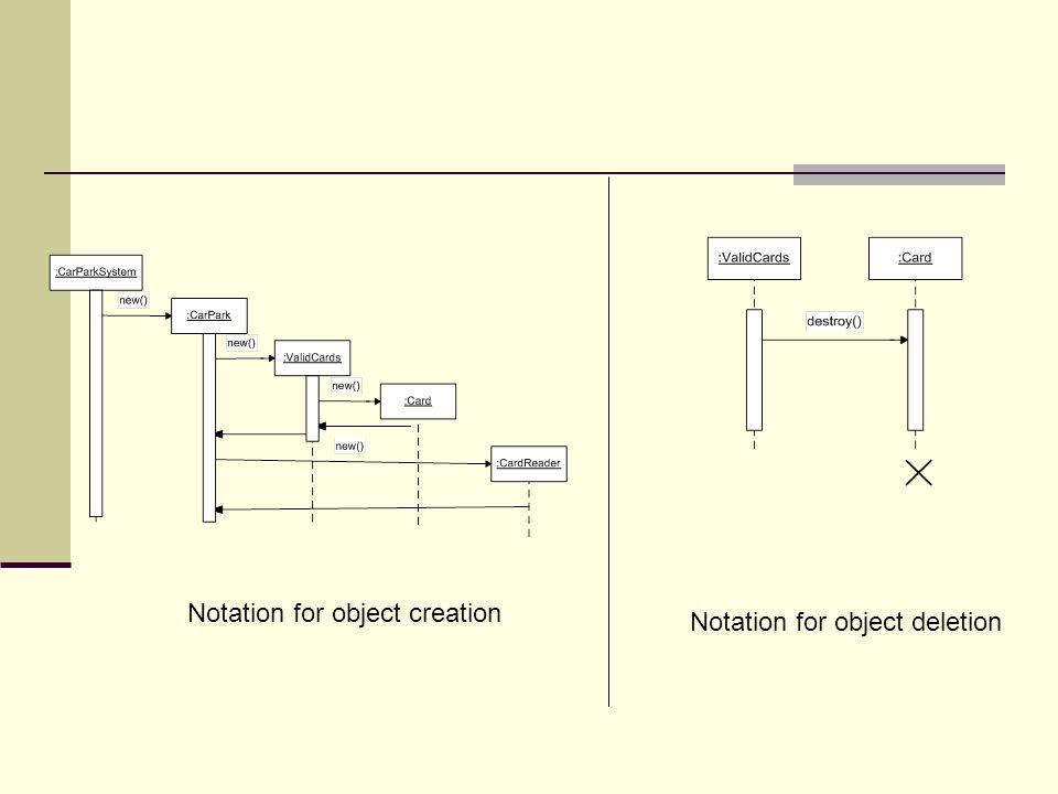 Notation for object creation Notation for object deletion
