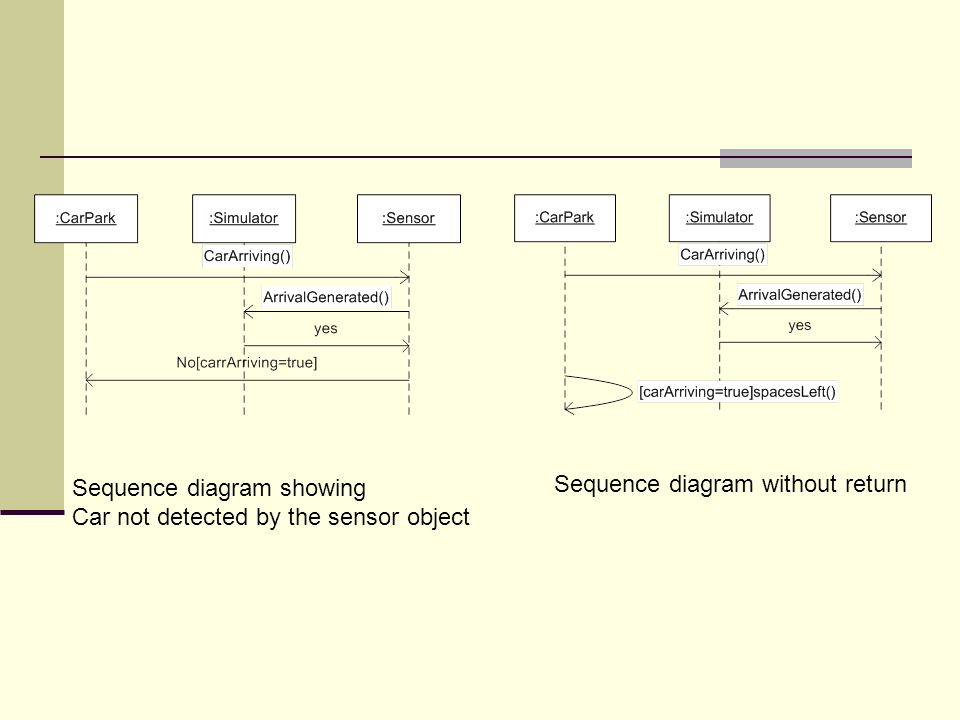 Sequence diagram showing Car not detected by the sensor object Sequence diagram without return