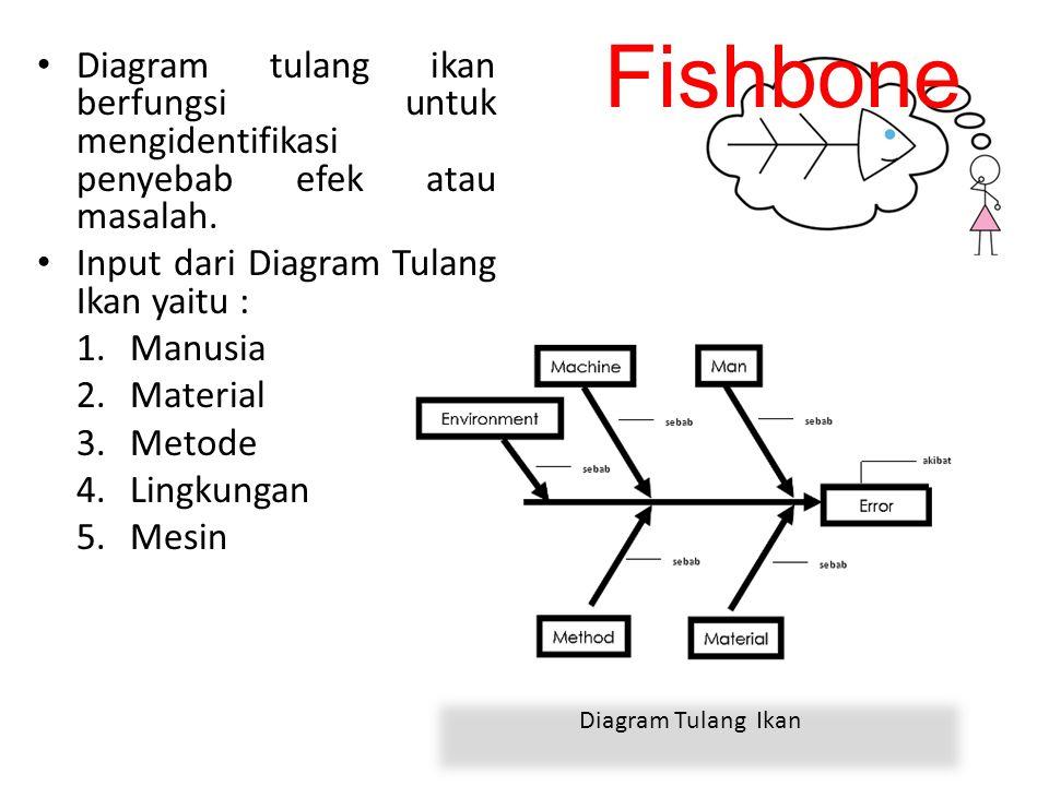 Fishbone Diagram tulang ikan berfungsi untuk mengidentifikasi penyebab efek atau masalah. Input dari Diagram Tulang Ikan yaitu : 1.Manusia 2.Material