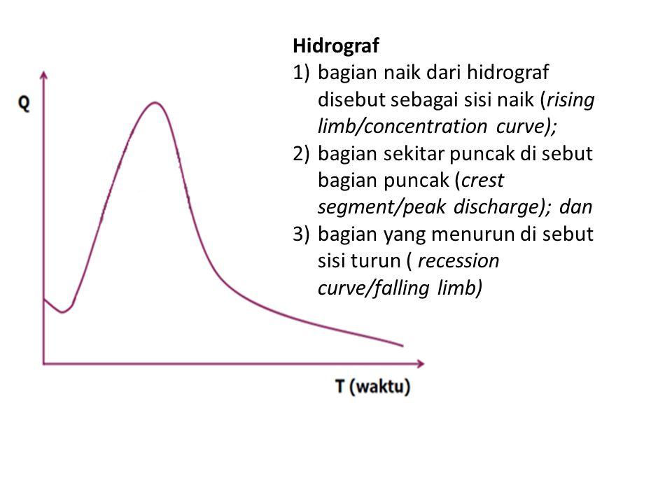 Hidrograf 1)bagian naik dari hidrograf disebut sebagai sisi naik (rising limb/concentration curve); 2)bagian sekitar puncak di sebut bagian puncak (crest segment/peak discharge); dan 3)bagian yang menurun di sebut sisi turun ( recession curve/falling limb)