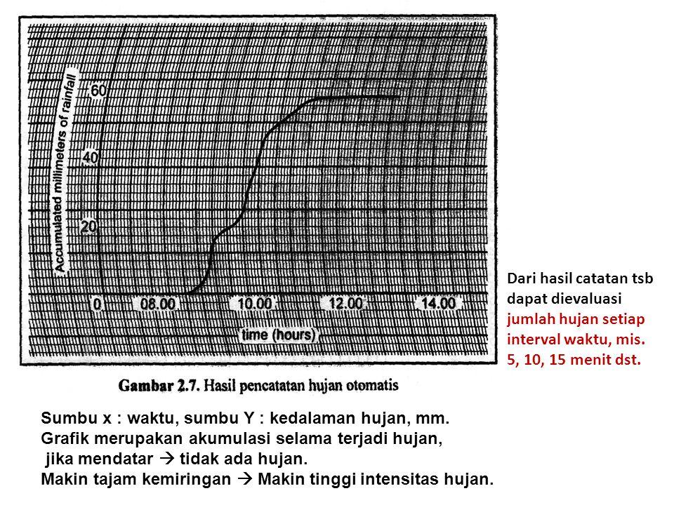 Sumbu x : waktu, sumbu Y : kedalaman hujan, mm.