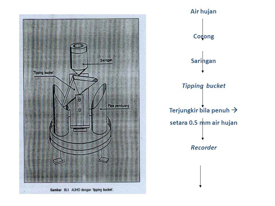 Air hujan Corong Saringan Tipping bucket Terjungkir bila penuh  setara 0.5 mm air hujan Recorder