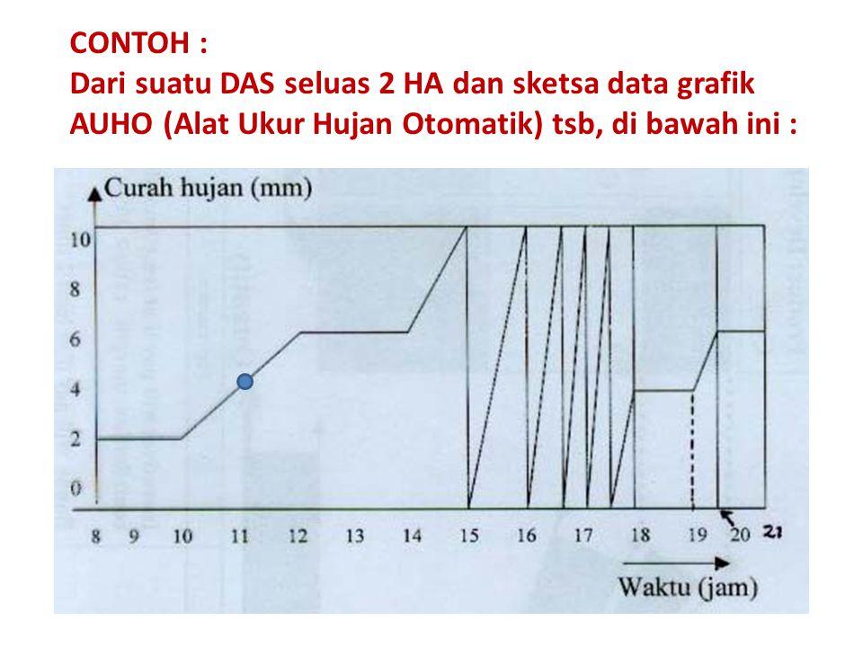 CONTOH : Dari suatu DAS seluas 2 HA dan sketsa data grafik AUHO (Alat Ukur Hujan Otomatik) tsb, di bawah ini :