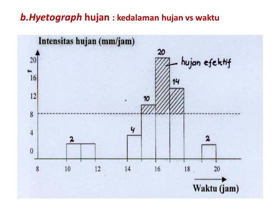 b.Hyetograph hujan : kedalaman hujan vs waktu