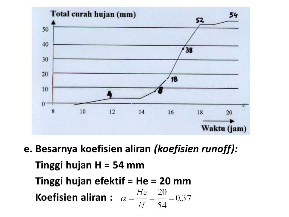 e.Besarnya koefisien aliran (koefisien runoff): Tinggi hujan H = 54 mm Tinggi hujan efektif = He = 20 mm Koefisien aliran :
