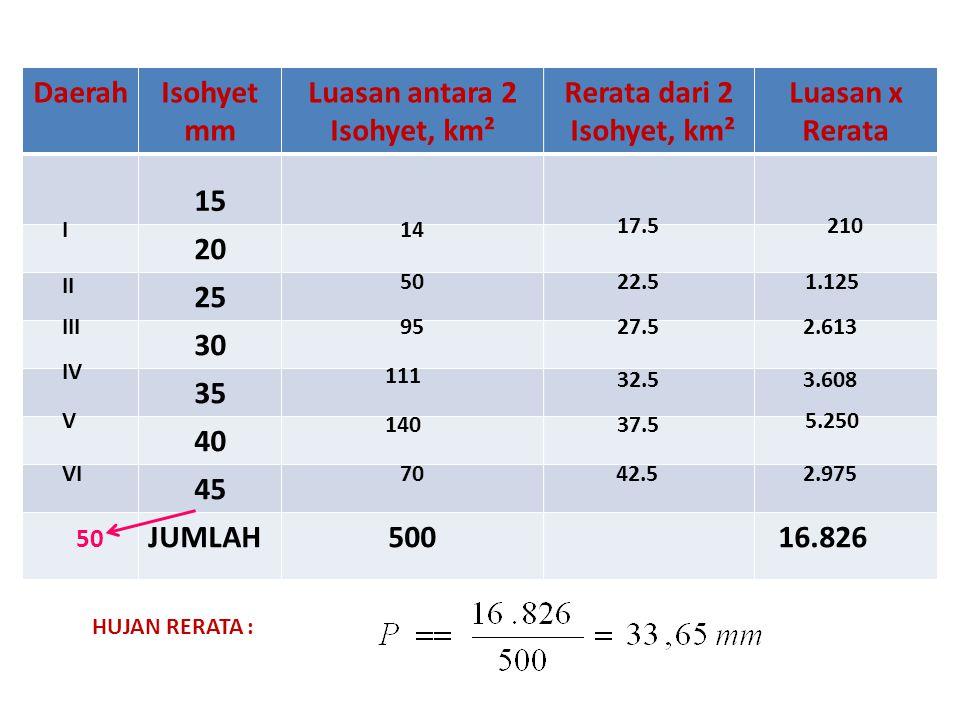 DaerahIsohyet mm Luasan antara 2 Isohyet, km² Rerata dari 2 Isohyet, km² Luasan x Rerata 15 20 25 30 35 40 45 JUMLAH500 16.826 I II III IV V VI 14 50 95 111 140 70 17.5 22.5 27.5 32.5 37.5 42.5 210 1.125 2.613 3.608 5.250 2.975 HUJAN RERATA : 50